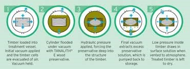 Timber treatment process